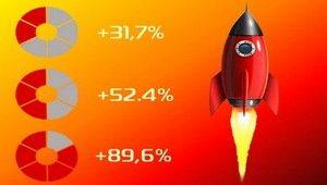 Как при помощи копирайтинга увеличить продажи с сайта в 2 раза